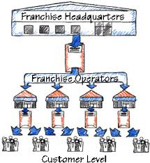 Daily Freshs Franchise What Is Franchising