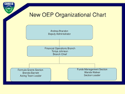 Usda Oig Organizational Chart Ppt Last Nationwide Formula Grants Teleconference