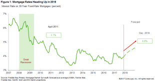 Mortgage Interest Rates Today Chart 2018 Mortgage Rate Forecast Overall Its Looking Pretty