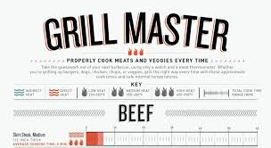 Grill Master Cooking Chart Kitchen Geek