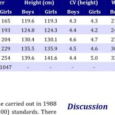 Mean And Coefficient Of Variation Cv Of Height Cm And