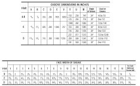 V Belt Section Chart Www Bedowntowndaytona Com