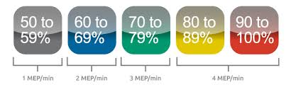Myzone Color Chart All About Maximal Heart Rate
