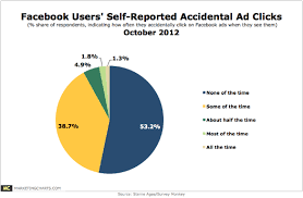 Almost 1 In 2 Say They Click Facebook Ads Accidentally