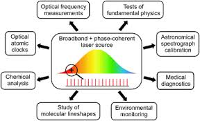 femtosecond chemistry. some of the spectroscopic applications femtosecond combs in physics, chemistry, biology and environmental chemistry s