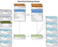 sharepoint visio stencil and template for designing solution    sharepoint packages   small sample