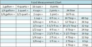 Food Measurement Chart Food Measurement Chart A Zesty Bite