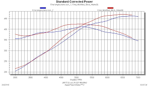 something old something new 327 vs lm7 power performance news graph 2 l76 327 vs lm7 5 3l modified