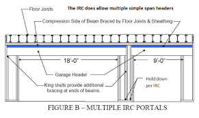 continuous headers spanning over multiple openings should be evaluated by a design professional for ility
