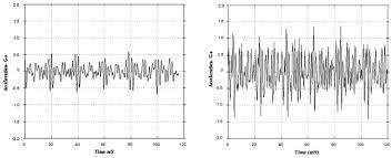 Temperature Maintenance Chart Predictive Maintenance What Is It Types Comparison