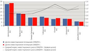 Инвестиционная привлекательность регионов России Реферат  Рис 1 Инвестиционный профиль России 1998 99 2008 09 гг