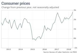 Consumer Price Index Chart 2016 Inflation Is Back Part 7 Just Check Out This Chart