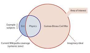 Venn Diagram Civil War File Systemic Bias Venn Jpg Wikimedia Commons
