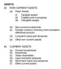 fixed assets format balance sheet importance sample format requirements