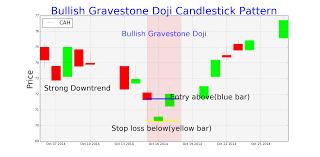 Trading Setups For Bearish And Bullish Gravestone Doji