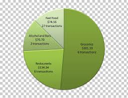 Pie Food Chart Pie Chart Fast Food Restaurant Healthy Diet Png Clipart