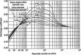 Orifice Meter An Overview Sciencedirect Topics