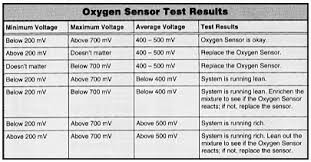 lambda sensors diagnostic advice faqs fault finding and symptoms figure 11 interpreting voltage readings after lambda testing