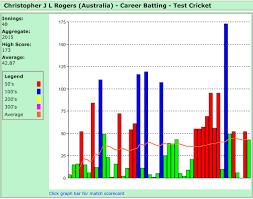 Cricket Score Chart Format Better Cricket Plots