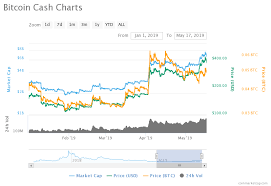 Price Analysis Of Bitcoin Cash Bch As On 17th May 2019