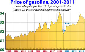 Gas Prices By President Chart Price Of Gas When Obama Took Office 1 81