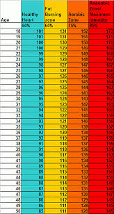 Heart Rate For Cardio Exercise Chart Heart Rate With