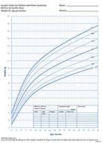 Down Syndrome Growth Chart 2016 68 Veracious Infant Growth Chart Philippines
