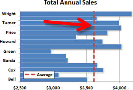 How To Insert A Bar Chart In Excel How To Add A Vertical Line To A Horizontal Bar Chart Excel