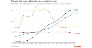 Chart Industries Linkedin