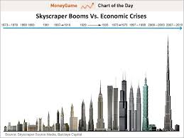 Skyscraper Index Construction Of Tallest Buildings In The