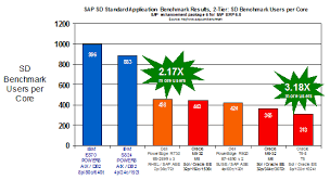 Cpu Cost Performance Chart Why Power8 Tops The Price Performance Charts Ibm It
