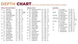 41 Studious Fantasy Football Defensive Depth Chart