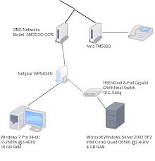 setup smc smcd3g ccr netgear wpn824n to use 5 help 0 kudos