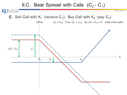 Bear Spread Paul Koch 1 1 Chapter 11 Trading Strategies With Options I Basic
