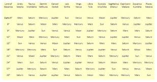 Divisional Charts Calculator 25 Most Popular Which Divisional Chart For Career In Vedic
