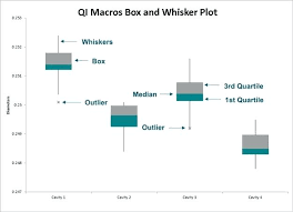 excel dot plot excel dot plot box and whisker plot maker in excel coldtakes club