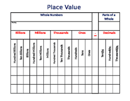Blank Place Value Chart Template Blank Place Value Chart To