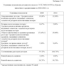 Диплом Ипотечное кредитование уникальность % страница Диплом Ипотечное кредитование уникальность 52% фото 8