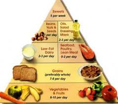 Diet Chart For High Blood Pressure Patient High Blood Pressure Diet Chart In Urdu Www