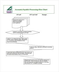 Invoice Process Flow Chart Template 36 Flowchart Templates In Pdf Free Premium Templates