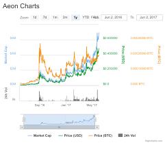 Aeon Coin Difficulty Chart Aeon Aeon Cryptogenius