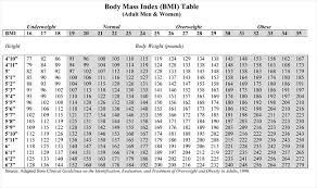 Printable Body Mass Index Calculator For Everyone