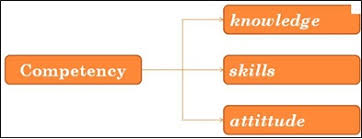 Knowledge Skills And Abilities Ksas Definition Human