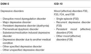 Frontiers Child And Adolescent Depression A Review Of