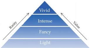 Blue Diamond Strength Of Color Chart Www Ncdia Com Blue