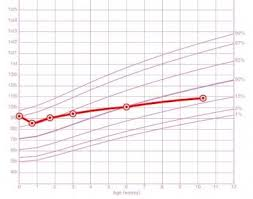 Antenatal Growth Chart Centile Lines Growth Charts Centile Lines Netmums