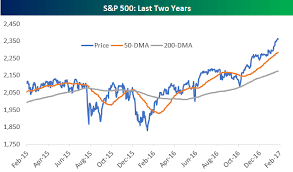 200 Day Sma Chart S P 500 50 Day And 200 Day Moving Average Spreads Bespoke