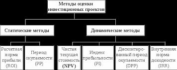 Методы оценки эффективности инвестиционного проекта Курсовая  Рисунок 1 1 Методы оценки инвестиционных проектов