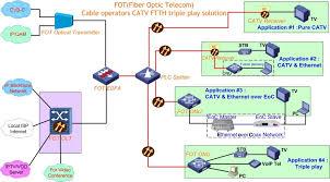 catv application in ftth triple play solution fot fiber telecom solu cable operators catv ftth triple play solution