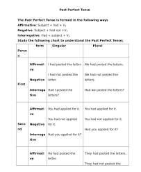 Tenses Rules Chart In English Rules Of Past Perfect Tense Edumantra